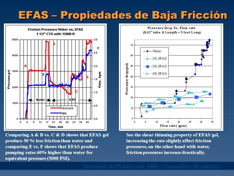 Jornadas de Producción 2008 – Comodoro Rivadavia EFAS – Propiedades de Baja Fricción Comparing A & B vs. C & D shows that EFAS gel produce 50 % less f