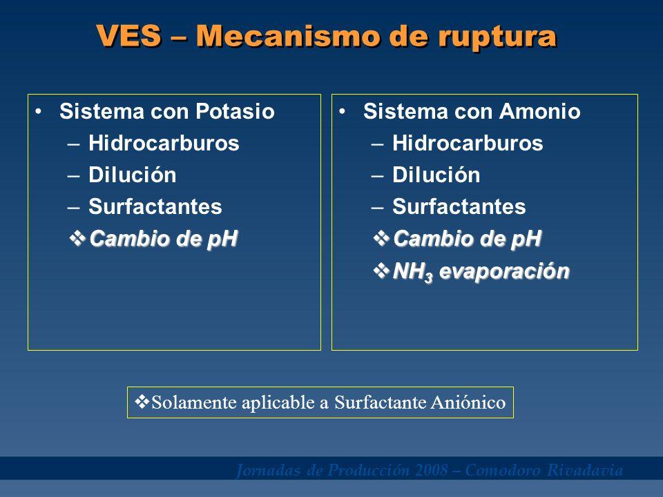 Jornadas de Producción 2008 – Comodoro Rivadavia VES – Mecanismo de ruptura Sistema con Potasio –Hidrocarburos –Dilución –Surfactantes Cambio de pH Ca