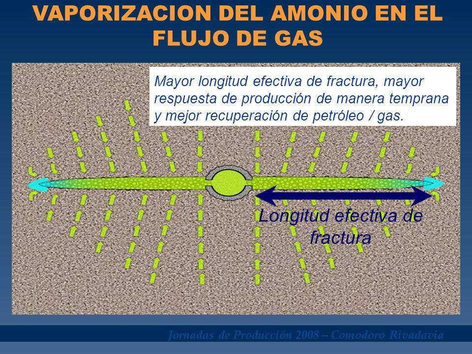 Jornadas de Producción 2008 – Comodoro Rivadavia Mayor longitud efectiva de fractura, mayor respuesta de producción de manera temprana y mejor recuper