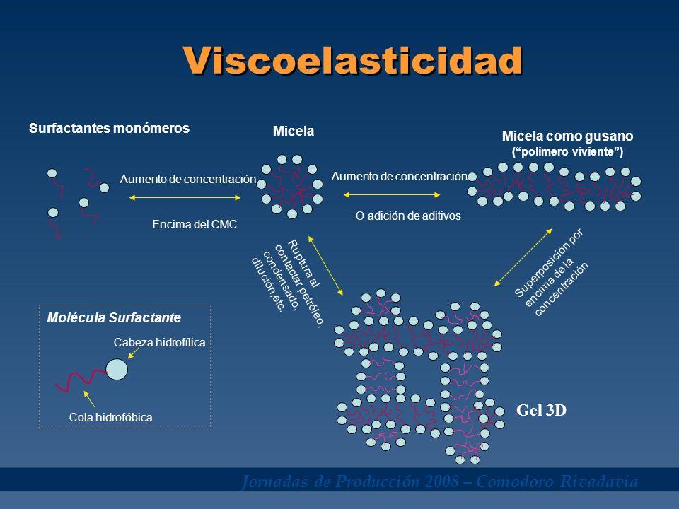 Jornadas de Producción 2008 – Comodoro Rivadavia Viscoelasticidad Gel 3D Surfactantes monómeros Aumento de concentración O adición de aditivos Micela