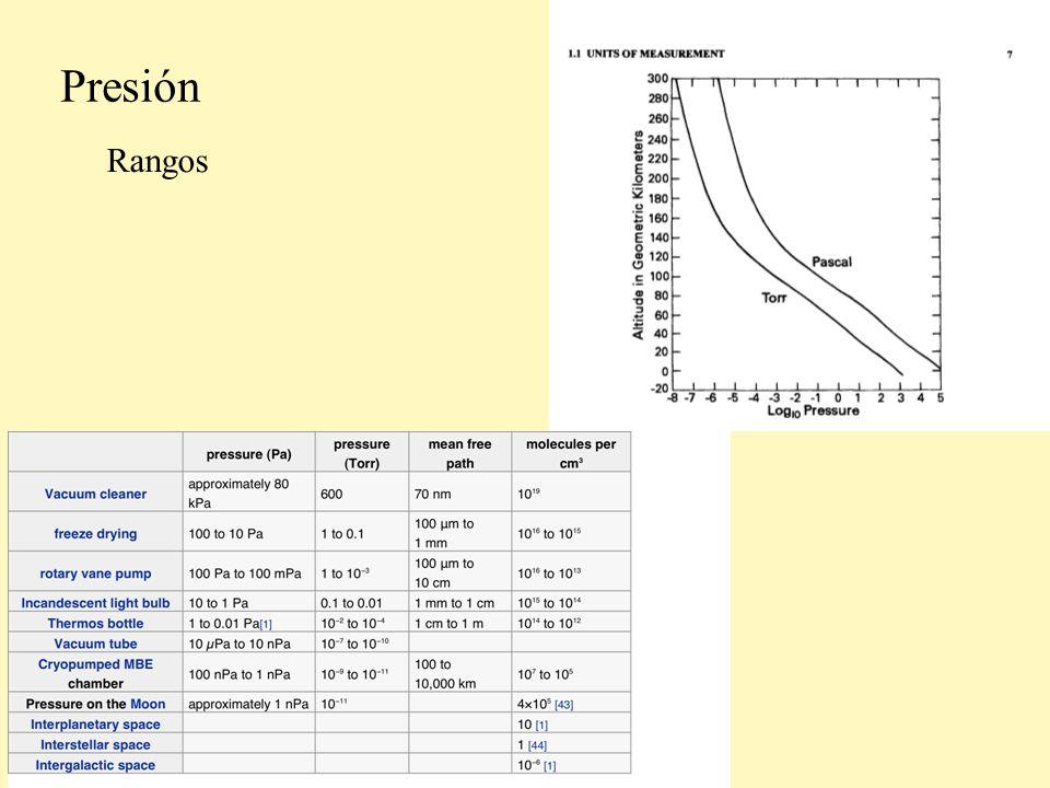 Propiedades de los gases (y vapores) Densidades altas (presiones altas) fluído compresible Se lo describe con las ecuaciones de Navier-Stokes.