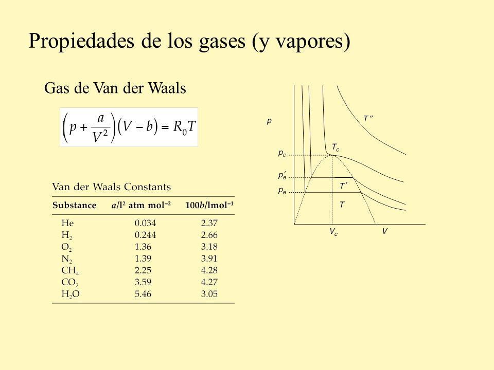 Valores numéricos para gas a baja presión Número de partículas que golpean una superficie por unidad de tiempo Distribución de Maxwell-Boltzmann