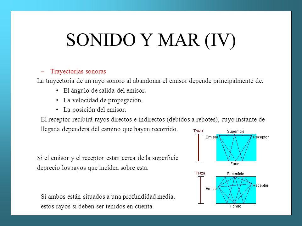 SONIDO Y MAR (IV) –Trayectorias sonoras La trayectoria de un rayo sonoro al abandonar el emisor depende principalmente de: El ángulo de salida del emi