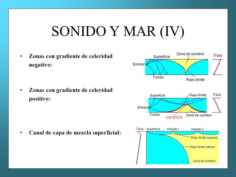 SONIDO Y MAR (IV) Zonas con gradiente de celeridad negativo: Zonas con gradiente de celeridad positivo: Canal de capa de mezcla superficial: