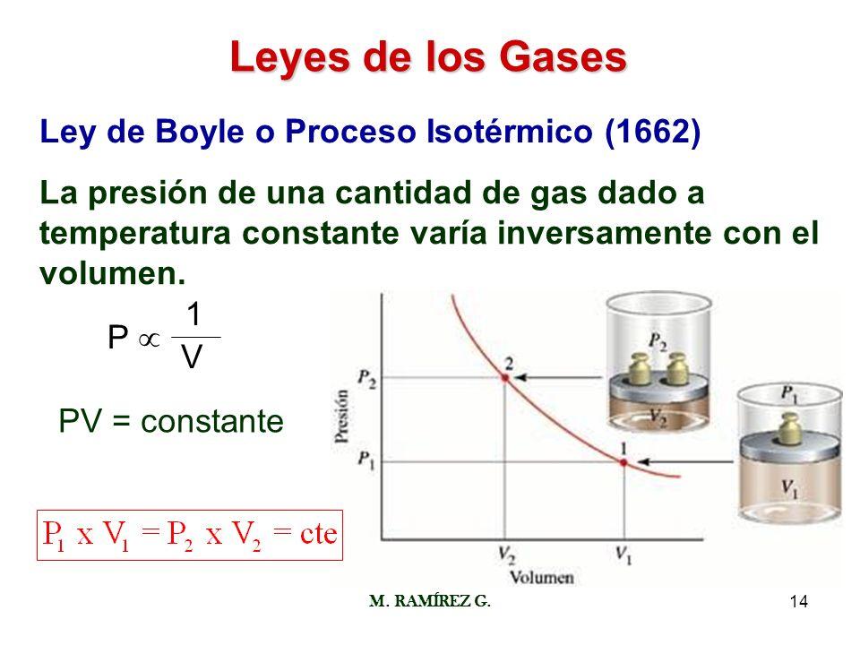 M. RAMÍREZ G.14 Leyes de los Gases Ley de Boyle o Proceso Isotérmico (1662) La presión de una cantidad de gas dado a temperatura constante varía inver