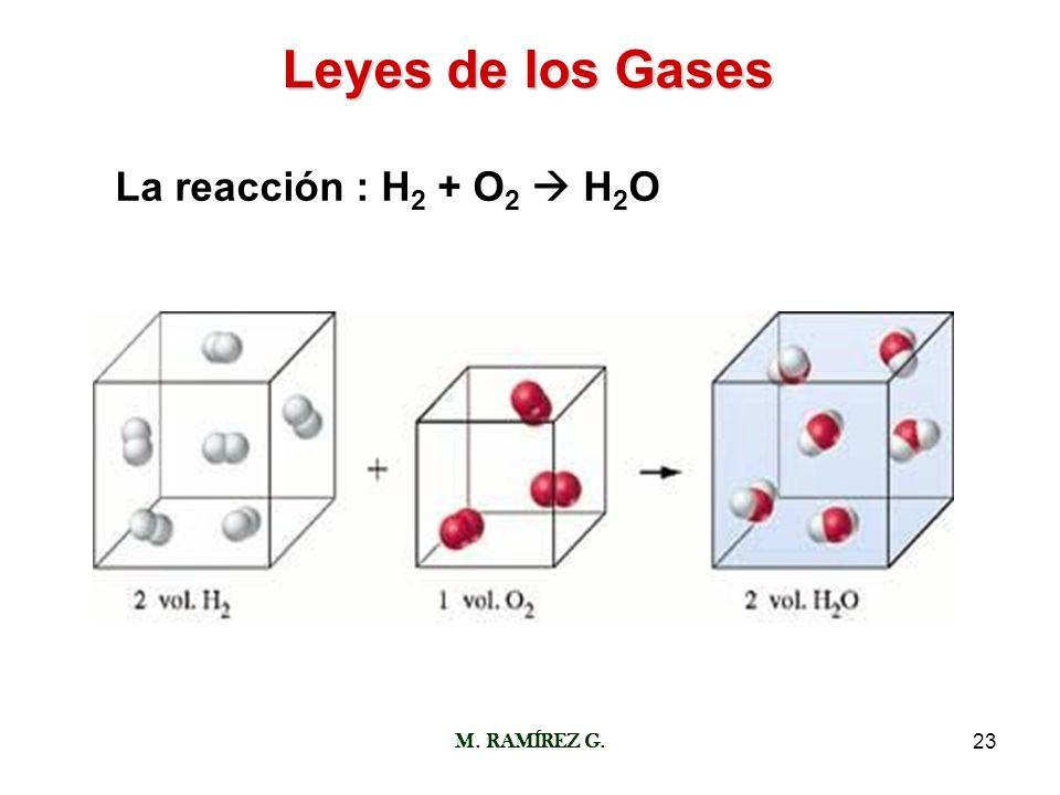 M. RAMÍREZ G.23 Leyes de los Gases La reacción : H 2 + O 2 H 2 O