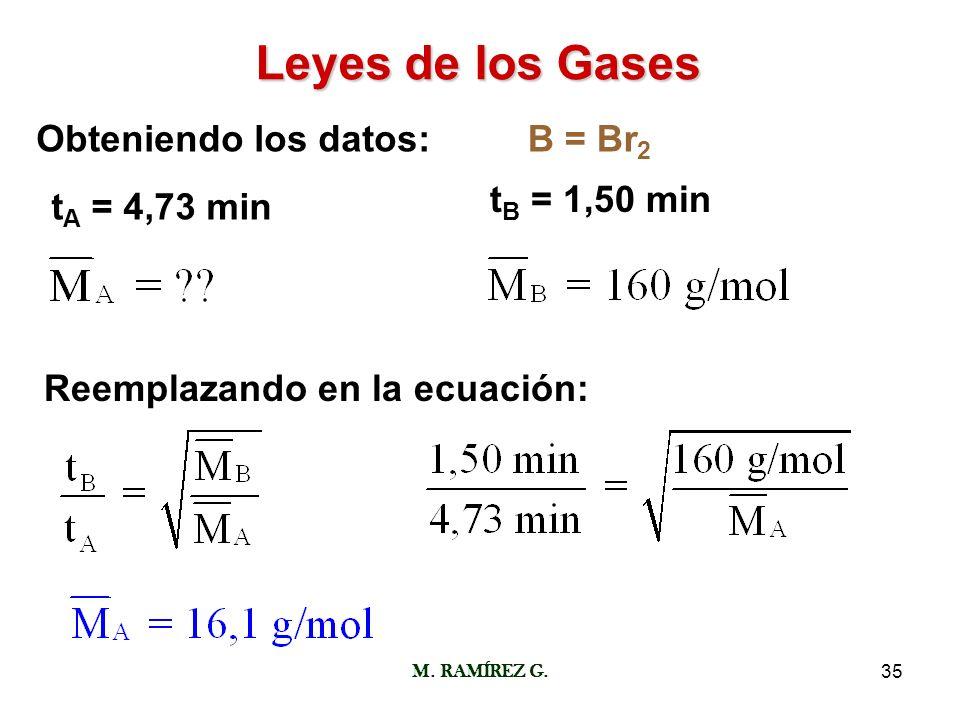 M. RAMÍREZ G.35 Leyes de los Gases Obteniendo los datos: t A = 4,73 min t B = 1,50 min B = Br 2 Reemplazando en la ecuación: