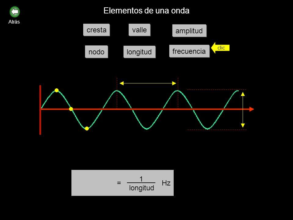 Cuando un cuerpo vibra, produce ondas que se propagan a su alrededor con el tiempo. t Elementos de una onda clic