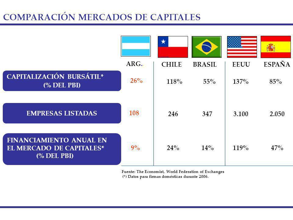 COMPARACIÓN MERCADOS DE CAPITALES CAPITALIZACIÓN BURSÁTIL* (% DEL PBI) FINANCIAMIENTO ANUAL EN EL MERCADO DE CAPITALES* (% DEL PBI) Fuente: The Economist, World Federation of Exchanges EMPRESAS LISTADAS 85%137% 47%119% EEUUESPAÑA 3.1002.050 26% 9% 108 ARG.