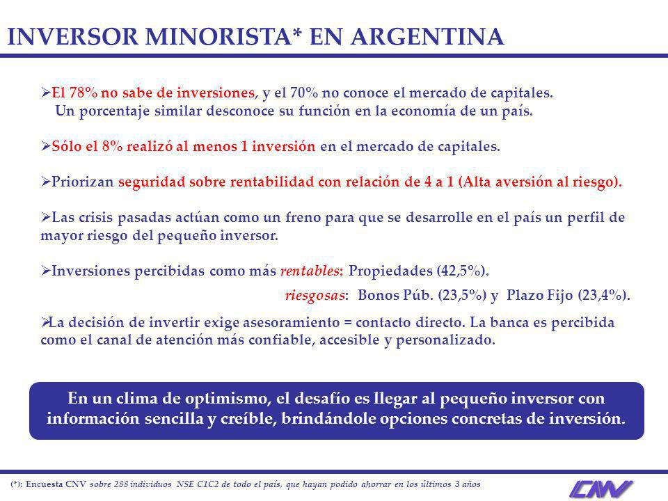 INVERSOR MINORISTA* EN ARGENTINA El 78% no sabe de inversiones, y el 70% no conoce el mercado de capitales. Un porcentaje similar desconoce su función