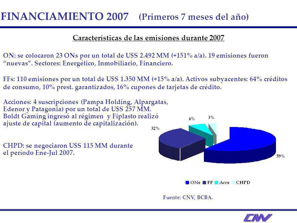 FINANCIAMIENTO 2007 (Primeros 7 meses del año) Características de las emisiones durante 2007 ON: se colocaron 23 ONs por un total de U$S 2.492 MM (+15