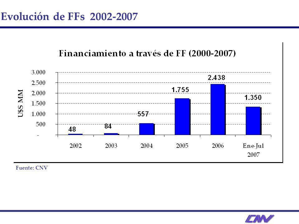 Evolución de FFs 2002-2007 Fuente: CNV