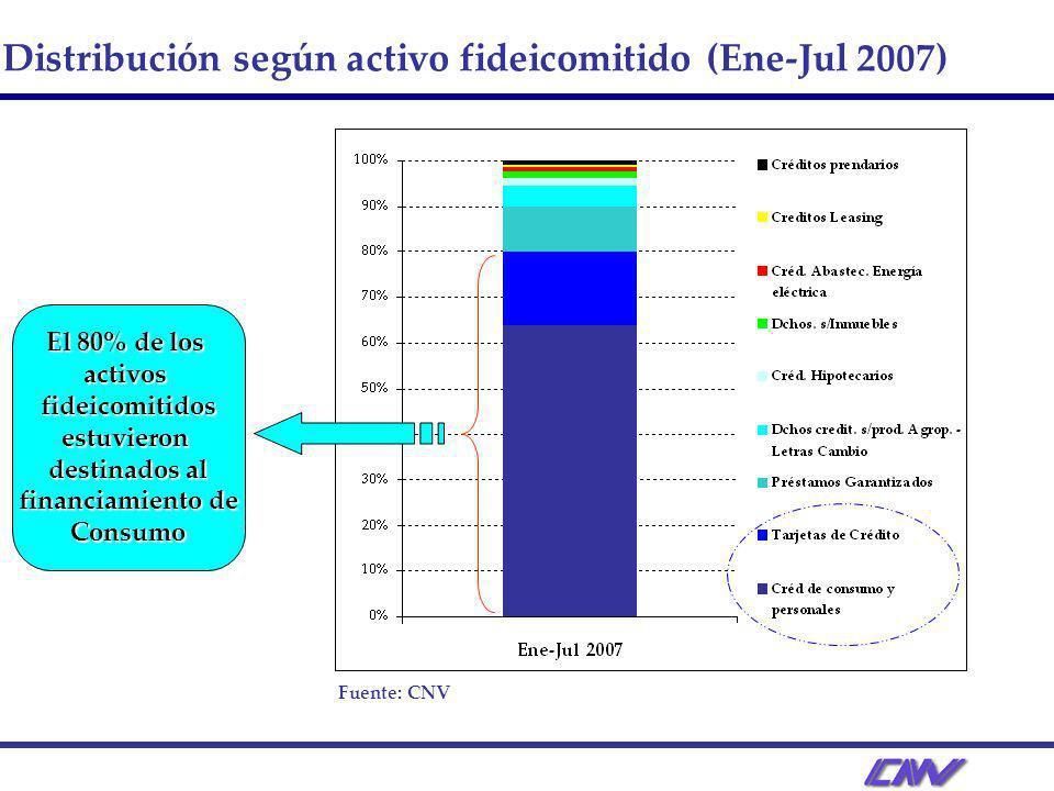 Distribución según activo fideicomitido (Ene-Jul 2007) Fuente: CNV El 80% de los activosfideicomitidosestuvieron destinados al financiamiento de Consumo