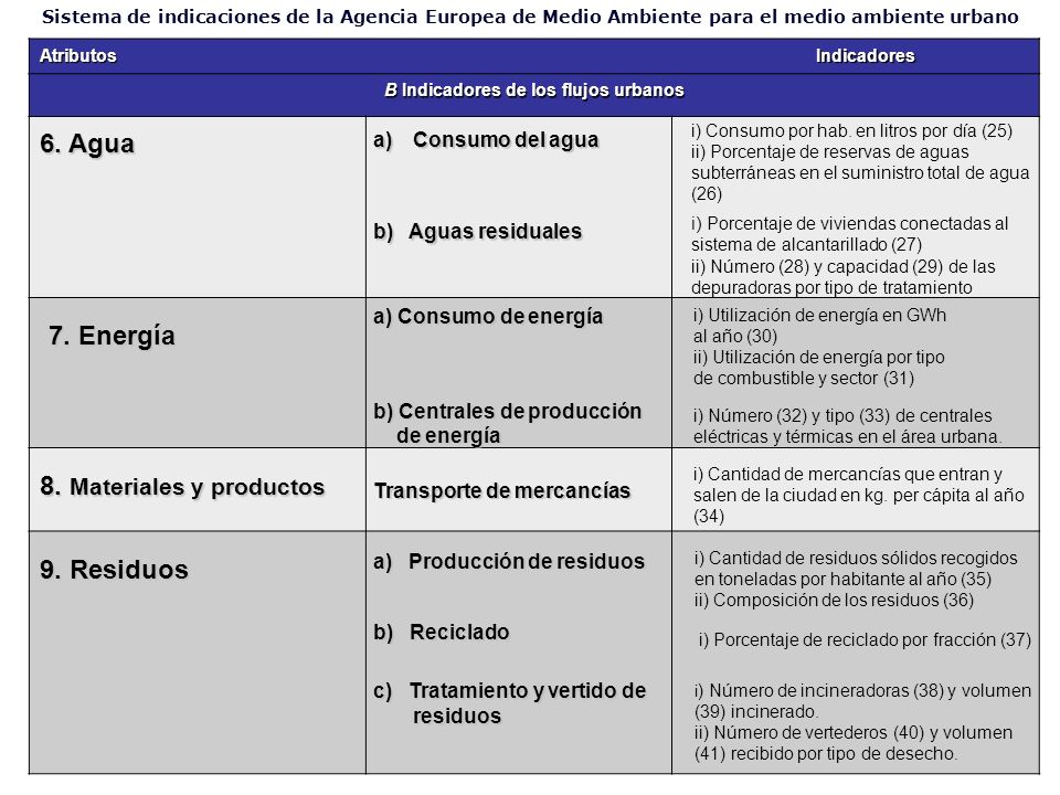 AtributosIndicadores B Indicadores de los flujos urbanos Sistema de indicaciones de la Agencia Europea de Medio Ambiente para el medio ambiente urbano 6.