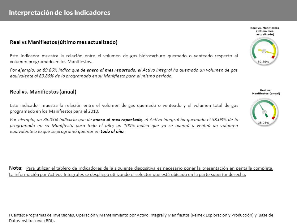 Interpretación de los Indicadores Real vs Manifiestos (último mes actualizado) Este indicador muestra la relación entre el volumen de gas hidrocarburo quemado o venteado respecto al volumen programado en los Manifiestos.
