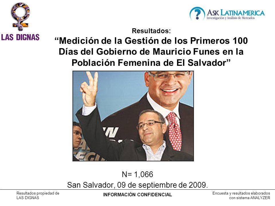 Encuesta y resultados elaborados con sistema ANALYZER Resultados propiedad de LAS DIGNAS INFORMACIÓN CONFIDENCIAL N= 1,066 San Salvador, 09 de septiembre de 2009.