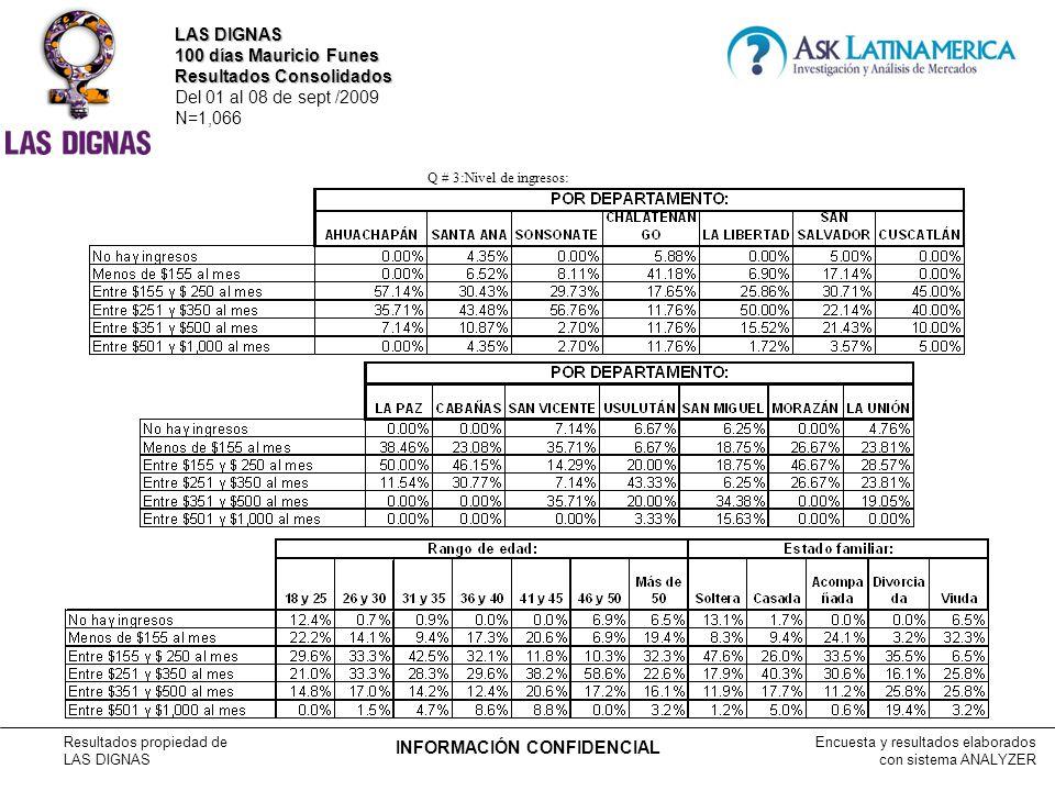 Encuesta y resultados elaborados con sistema ANALYZER Resultados propiedad de LAS DIGNAS INFORMACIÓN CONFIDENCIAL Q # 3:Nivel de ingresos: LAS DIGNAS 100 días Mauricio Funes Resultados Consolidados Del 01 al 08 de sept /2009 N=1,066