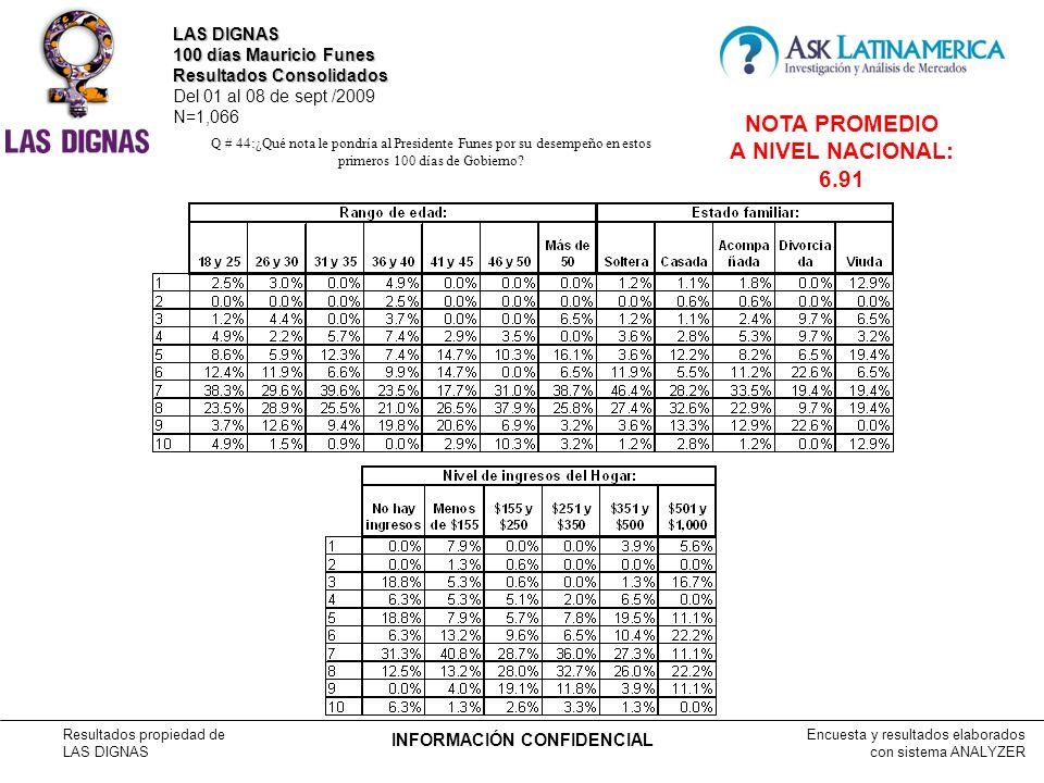 Encuesta y resultados elaborados con sistema ANALYZER Resultados propiedad de LAS DIGNAS INFORMACIÓN CONFIDENCIAL Q # 44:¿Qué nota le pondría al Presidente Funes por su desempeño en estos primeros 100 días de Gobierno.