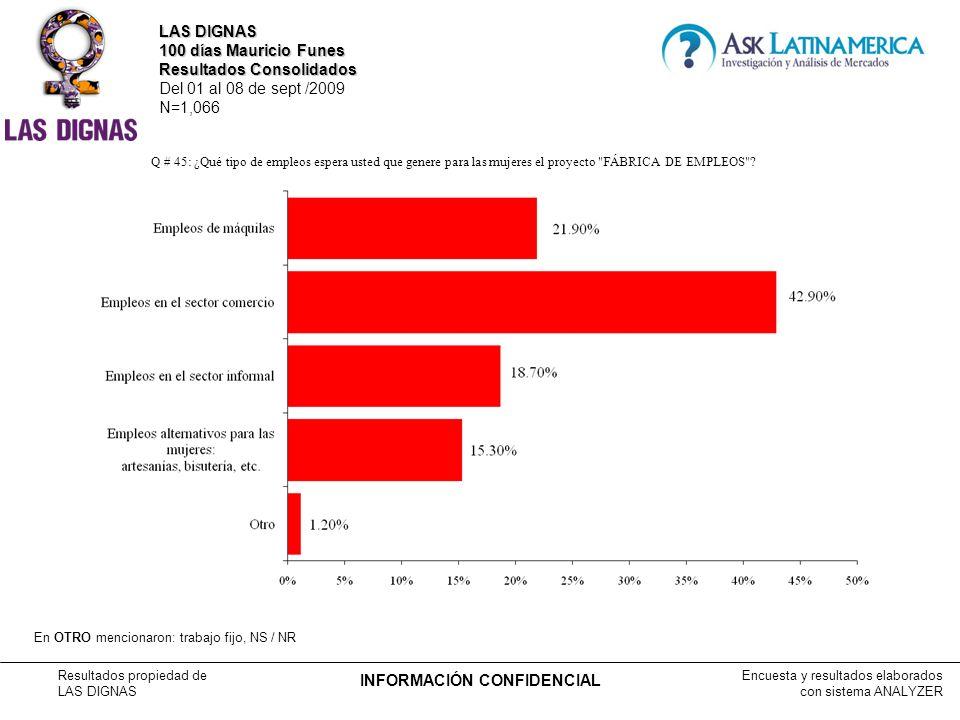 Encuesta y resultados elaborados con sistema ANALYZER Resultados propiedad de LAS DIGNAS INFORMACIÓN CONFIDENCIAL Q # 45: ¿Qué tipo de empleos espera usted que genere para las mujeres el proyecto FÁBRICA DE EMPLEOS .