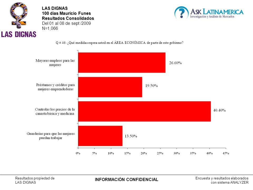 Encuesta y resultados elaborados con sistema ANALYZER Resultados propiedad de LAS DIGNAS INFORMACIÓN CONFIDENCIAL Q # 46: ¿Qué medidas espera usted en el ÁREA ECONÓMICA de parte de este gobierno.