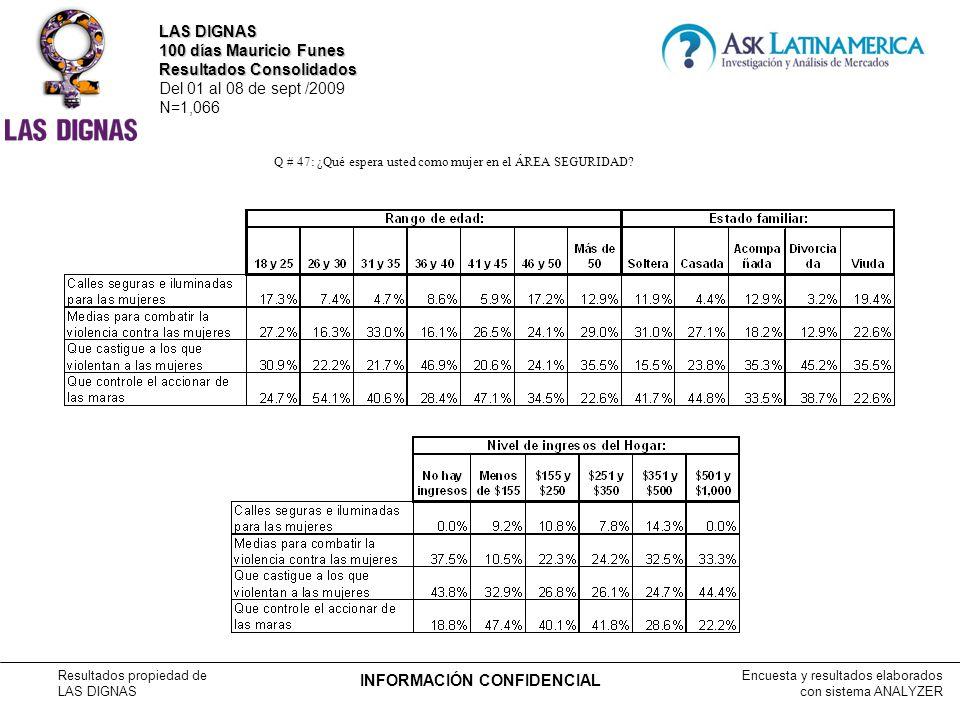 Encuesta y resultados elaborados con sistema ANALYZER Resultados propiedad de LAS DIGNAS INFORMACIÓN CONFIDENCIAL Q # 47: ¿Qué espera usted como mujer en el ÁREA SEGURIDAD.