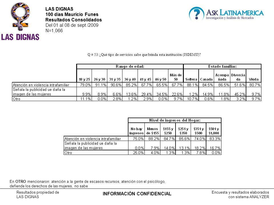 Encuesta y resultados elaborados con sistema ANALYZER Resultados propiedad de LAS DIGNAS INFORMACIÓN CONFIDENCIAL Q # 53:¿Qué tipo de servicios sabe que brinda esta institución (ISDEMU).
