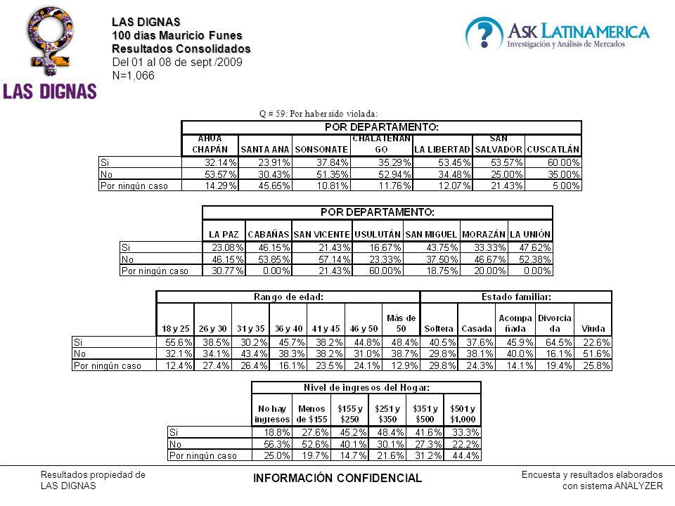 Encuesta y resultados elaborados con sistema ANALYZER Resultados propiedad de LAS DIGNAS INFORMACIÓN CONFIDENCIAL Q # 59: Por haber sido violada: LAS DIGNAS 100 días Mauricio Funes Resultados Consolidados Del 01 al 08 de sept /2009 N=1,066