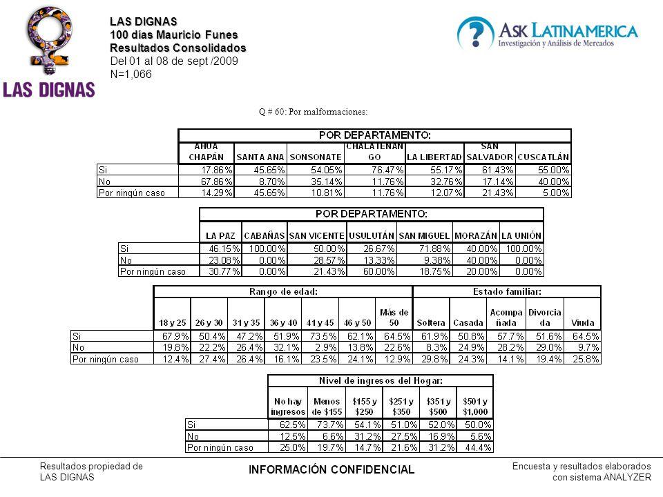 Encuesta y resultados elaborados con sistema ANALYZER Resultados propiedad de LAS DIGNAS INFORMACIÓN CONFIDENCIAL Q # 60: Por malformaciones: LAS DIGNAS 100 días Mauricio Funes Resultados Consolidados Del 01 al 08 de sept /2009 N=1,066
