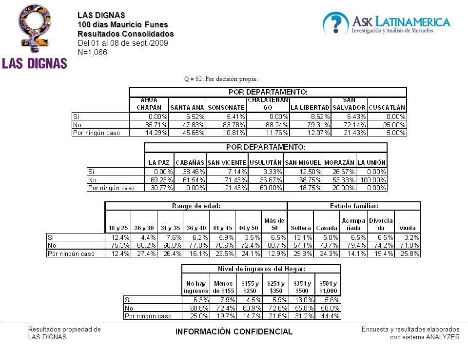 Encuesta y resultados elaborados con sistema ANALYZER Resultados propiedad de LAS DIGNAS INFORMACIÓN CONFIDENCIAL Q # 62: Por decisión propia: LAS DIGNAS 100 días Mauricio Funes Resultados Consolidados Del 01 al 08 de sept /2009 N=1,066
