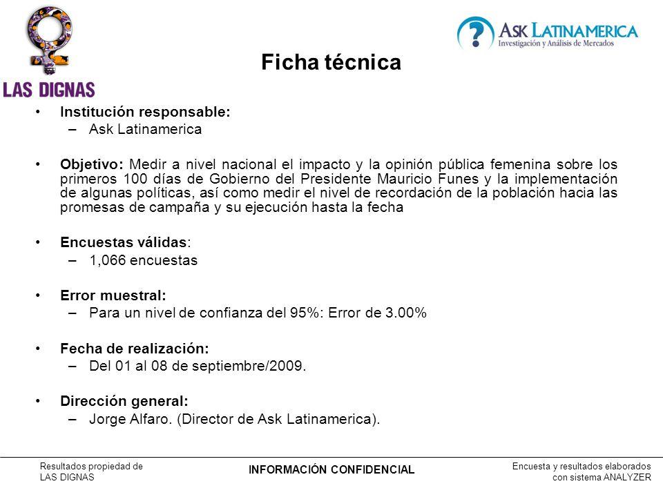 Encuesta y resultados elaborados con sistema ANALYZER Resultados propiedad de LAS DIGNAS INFORMACIÓN CONFIDENCIAL DISTRIBUCIÓN DE LA MUESTRA