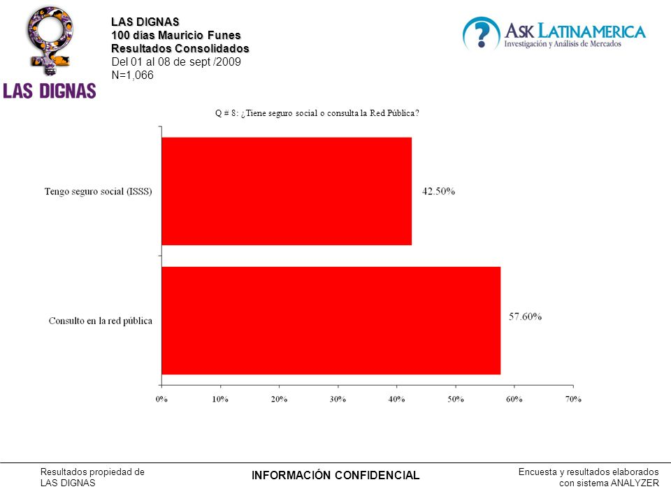 Encuesta y resultados elaborados con sistema ANALYZER Resultados propiedad de LAS DIGNAS INFORMACIÓN CONFIDENCIAL Q # 8: ¿Tiene seguro social o consulta la Red Pública.