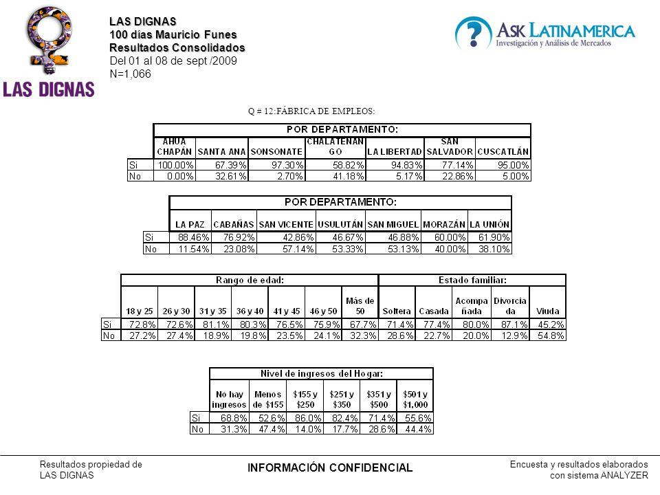 Encuesta y resultados elaborados con sistema ANALYZER Resultados propiedad de LAS DIGNAS INFORMACIÓN CONFIDENCIAL Q # 12:FÁBRICA DE EMPLEOS: LAS DIGNAS 100 días Mauricio Funes Resultados Consolidados Del 01 al 08 de sept /2009 N=1,066