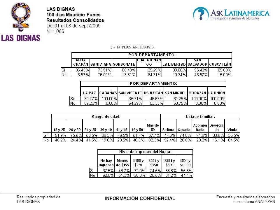 Encuesta y resultados elaborados con sistema ANALYZER Resultados propiedad de LAS DIGNAS INFORMACIÓN CONFIDENCIAL Q # 14:PLAN ANTICRISIS: LAS DIGNAS 100 días Mauricio Funes Resultados Consolidados Del 01 al 08 de sept /2009 N=1,066