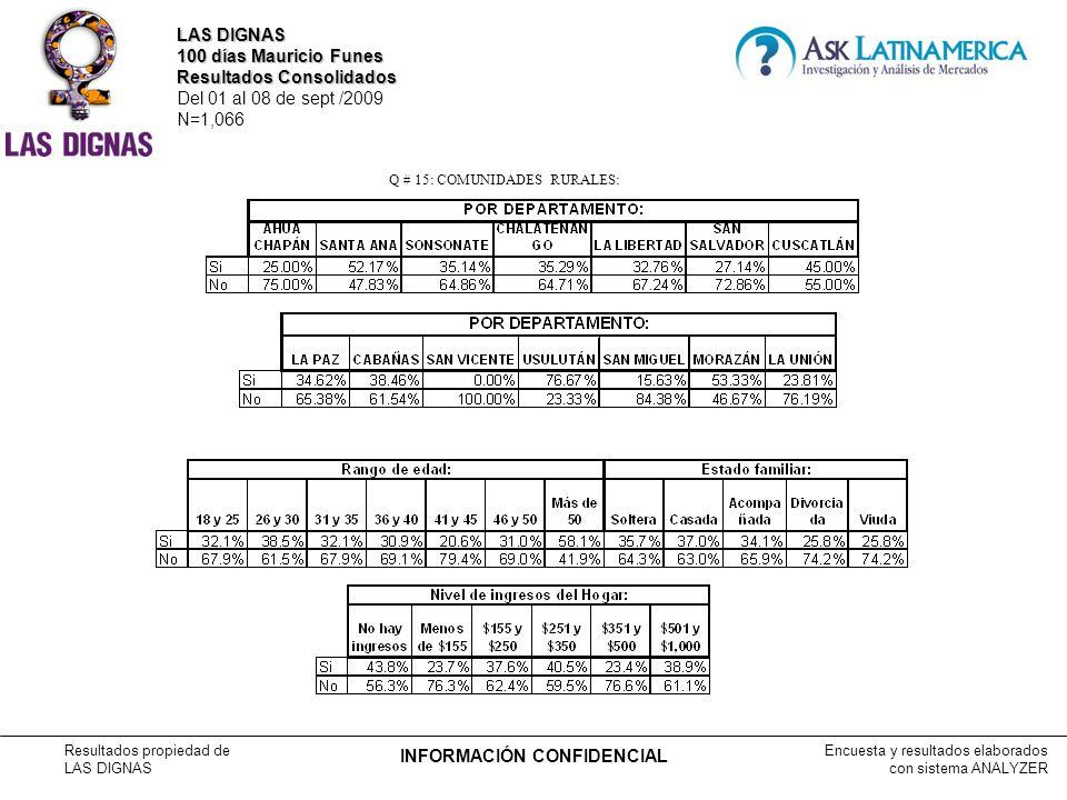 Encuesta y resultados elaborados con sistema ANALYZER Resultados propiedad de LAS DIGNAS INFORMACIÓN CONFIDENCIAL Q # 15: COMUNIDADES RURALES: LAS DIGNAS 100 días Mauricio Funes Resultados Consolidados Del 01 al 08 de sept /2009 N=1,066