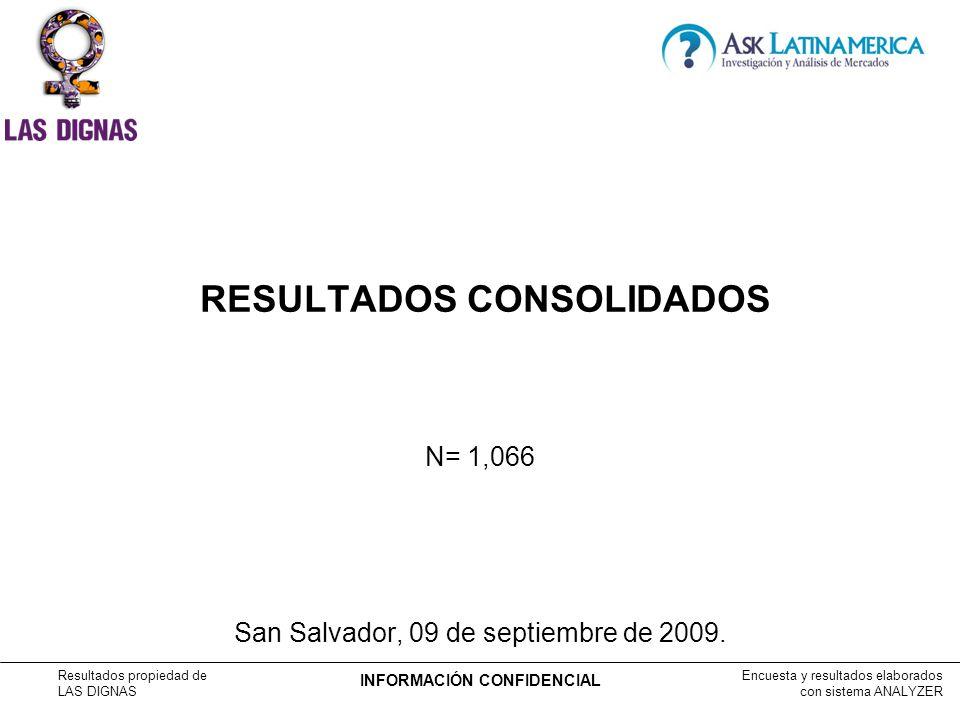 Encuesta y resultados elaborados con sistema ANALYZER Resultados propiedad de LAS DIGNAS INFORMACIÓN CONFIDENCIAL RESULTADOS CONSOLIDADOS N= 1,066 San Salvador, 09 de septiembre de 2009.