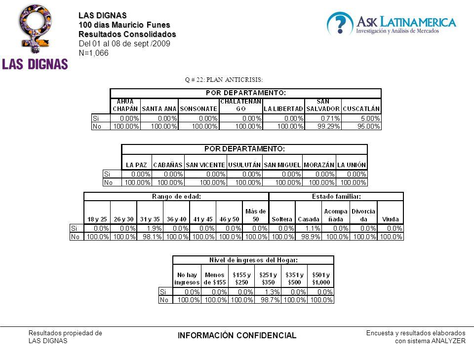 Encuesta y resultados elaborados con sistema ANALYZER Resultados propiedad de LAS DIGNAS INFORMACIÓN CONFIDENCIAL Q # 22: PLAN ANTICRISIS: LAS DIGNAS 100 días Mauricio Funes Resultados Consolidados Del 01 al 08 de sept /2009 N=1,066
