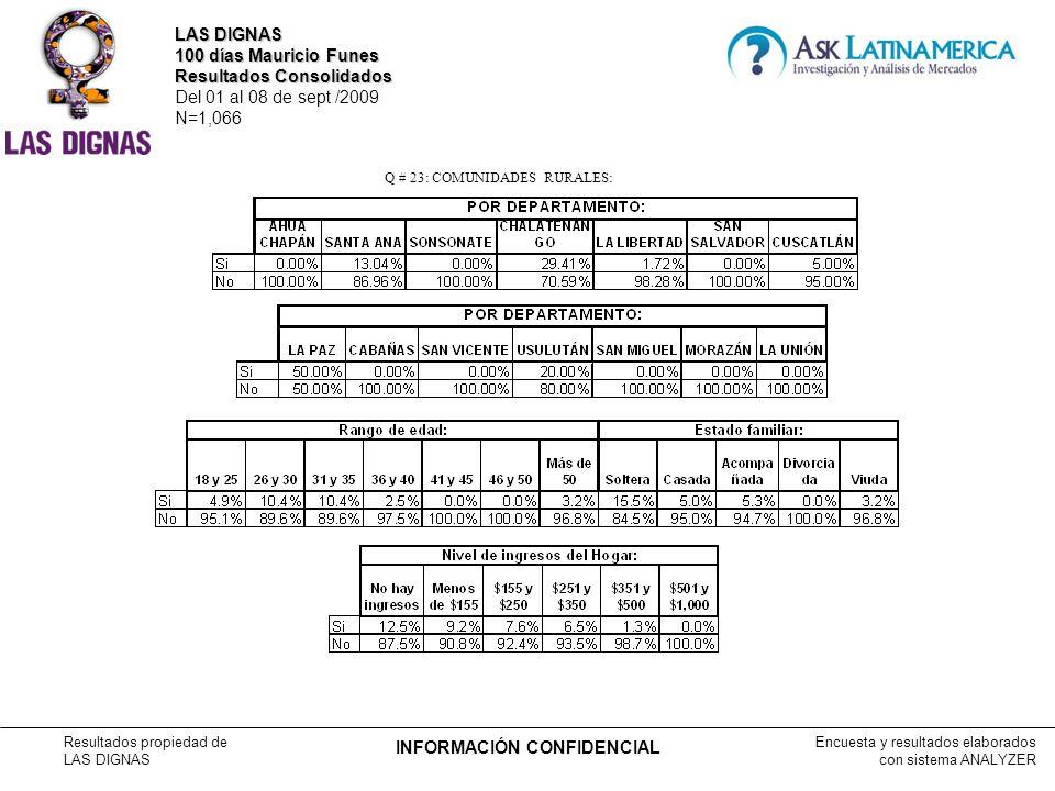 Encuesta y resultados elaborados con sistema ANALYZER Resultados propiedad de LAS DIGNAS INFORMACIÓN CONFIDENCIAL Q # 23: COMUNIDADES RURALES: LAS DIGNAS 100 días Mauricio Funes Resultados Consolidados Del 01 al 08 de sept /2009 N=1,066