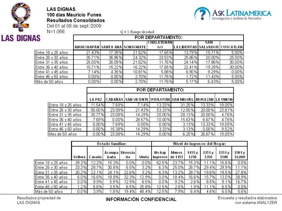 Encuesta y resultados elaborados con sistema ANALYZER Resultados propiedad de LAS DIGNAS INFORMACIÓN CONFIDENCIAL Q # 19:FÁBRICA DE EMPLEOS: LAS DIGNAS 100 días Mauricio Funes Resultados Consolidados Del 01 al 08 de sept /2009 N=1,066