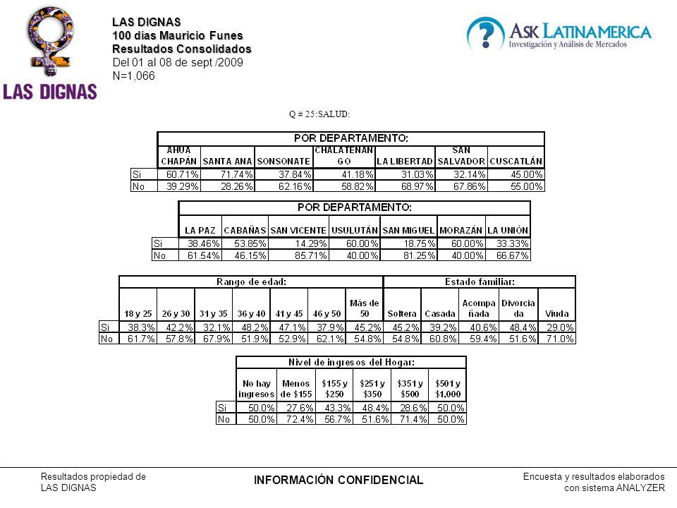 Encuesta y resultados elaborados con sistema ANALYZER Resultados propiedad de LAS DIGNAS INFORMACIÓN CONFIDENCIAL Q # 25:SALUD: LAS DIGNAS 100 días Mauricio Funes Resultados Consolidados Del 01 al 08 de sept /2009 N=1,066