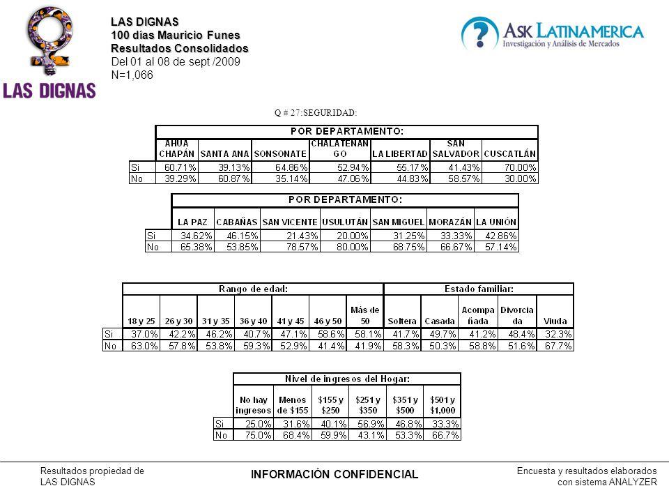 Encuesta y resultados elaborados con sistema ANALYZER Resultados propiedad de LAS DIGNAS INFORMACIÓN CONFIDENCIAL Q # 27:SEGURIDAD: LAS DIGNAS 100 días Mauricio Funes Resultados Consolidados Del 01 al 08 de sept /2009 N=1,066