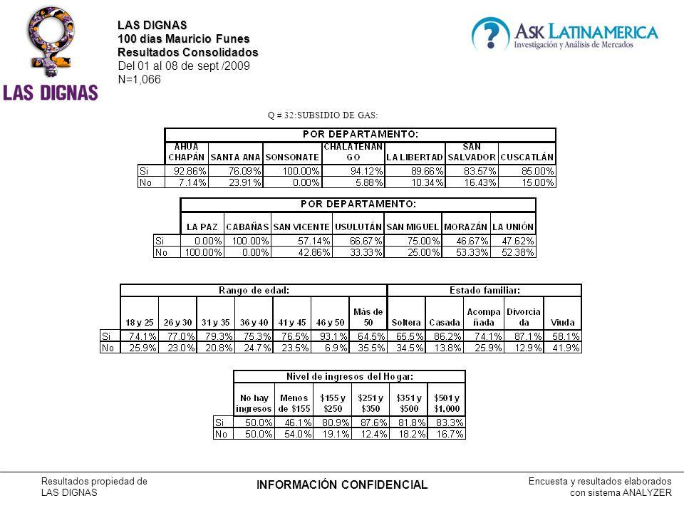 Encuesta y resultados elaborados con sistema ANALYZER Resultados propiedad de LAS DIGNAS INFORMACIÓN CONFIDENCIAL Q # 32:SUBSIDIO DE GAS: LAS DIGNAS 100 días Mauricio Funes Resultados Consolidados Del 01 al 08 de sept /2009 N=1,066