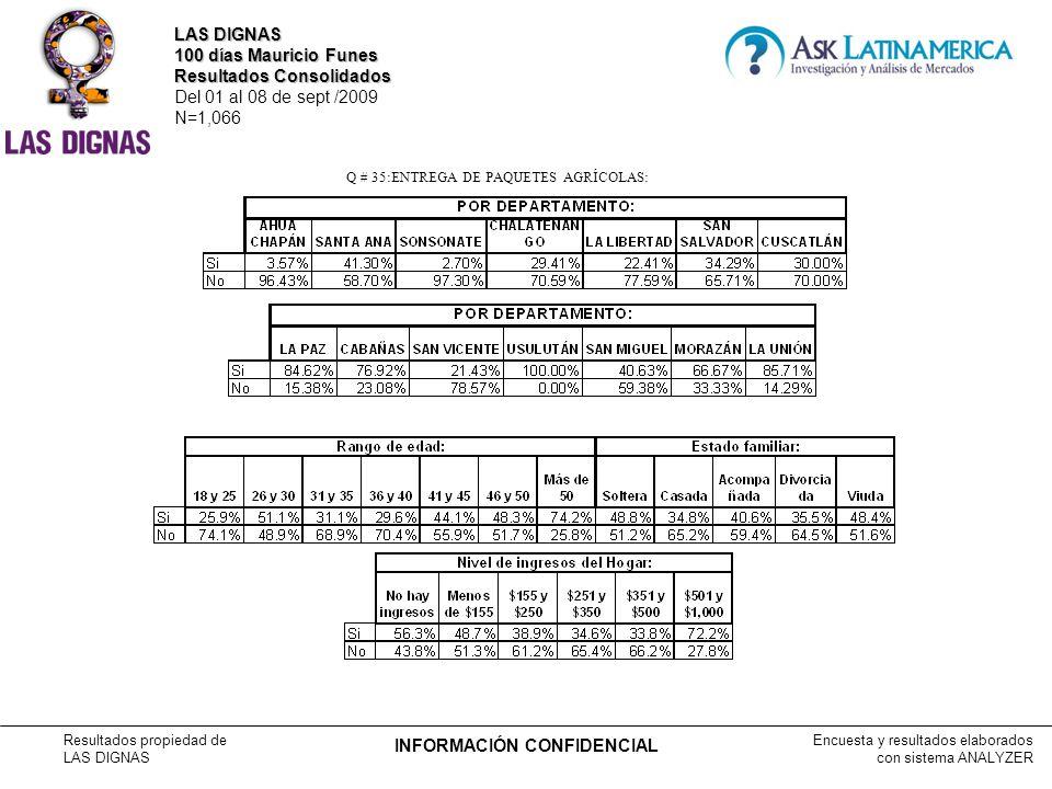 Encuesta y resultados elaborados con sistema ANALYZER Resultados propiedad de LAS DIGNAS INFORMACIÓN CONFIDENCIAL Q # 35:ENTREGA DE PAQUETES AGRÍCOLAS: LAS DIGNAS 100 días Mauricio Funes Resultados Consolidados Del 01 al 08 de sept /2009 N=1,066