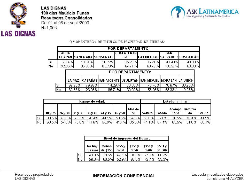 Encuesta y resultados elaborados con sistema ANALYZER Resultados propiedad de LAS DIGNAS INFORMACIÓN CONFIDENCIAL Q # 36: ENTREGA DE TÍTULOS DE PROPIEDAD DE TIERRAS: LAS DIGNAS 100 días Mauricio Funes Resultados Consolidados Del 01 al 08 de sept /2009 N=1,066