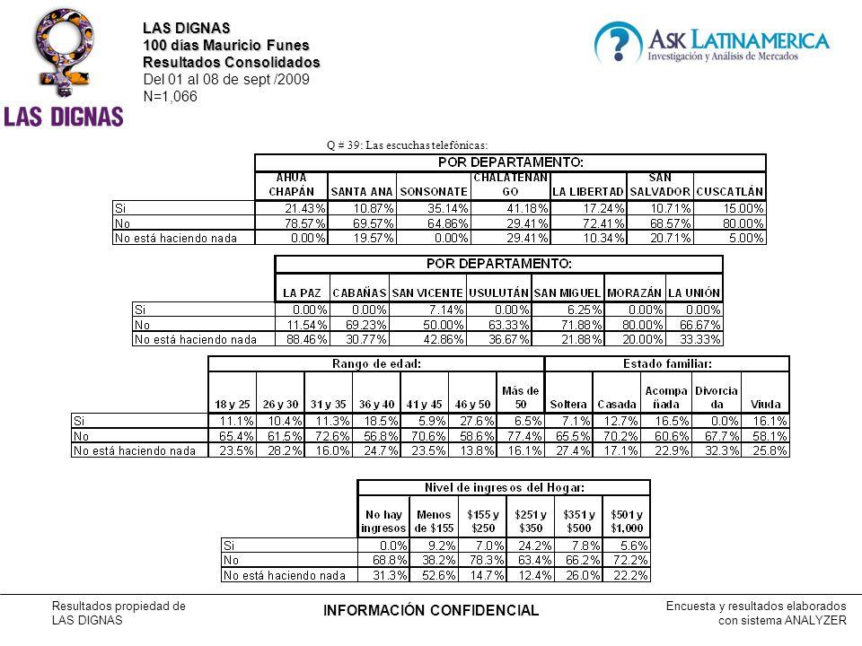 Encuesta y resultados elaborados con sistema ANALYZER Resultados propiedad de LAS DIGNAS INFORMACIÓN CONFIDENCIAL Q # 39: Las escuchas telefónicas: LAS DIGNAS 100 días Mauricio Funes Resultados Consolidados Del 01 al 08 de sept /2009 N=1,066