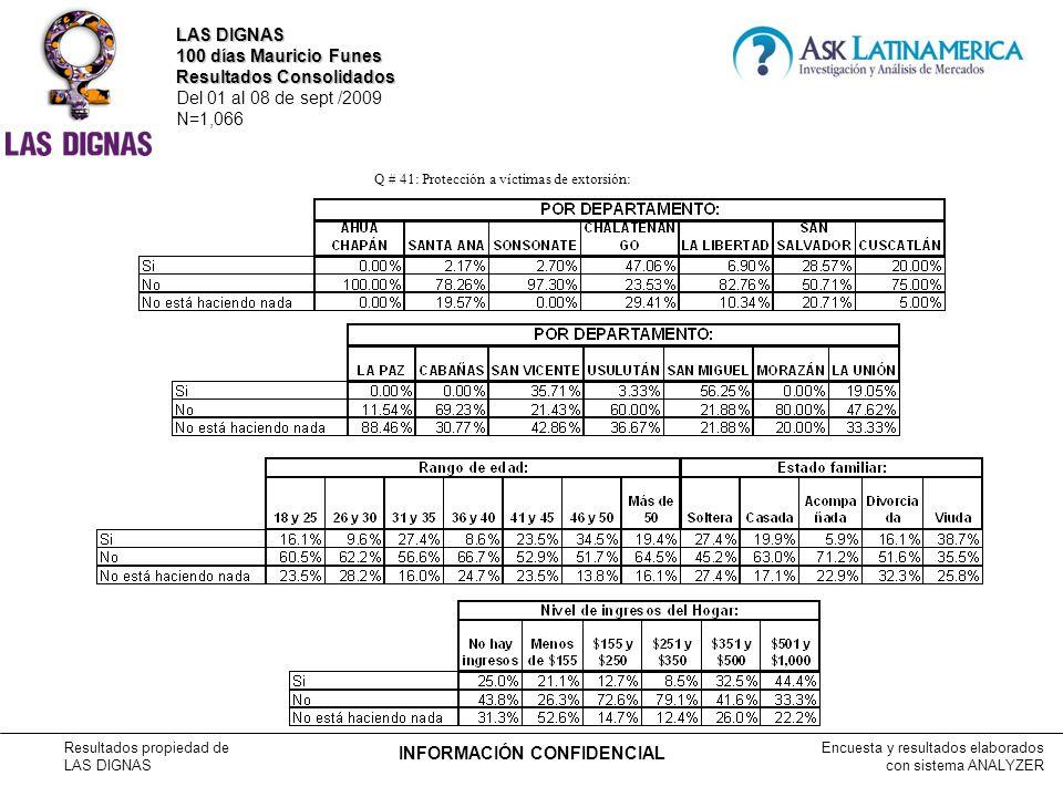 Encuesta y resultados elaborados con sistema ANALYZER Resultados propiedad de LAS DIGNAS INFORMACIÓN CONFIDENCIAL Q # 41: Protección a víctimas de extorsión: LAS DIGNAS 100 días Mauricio Funes Resultados Consolidados Del 01 al 08 de sept /2009 N=1,066