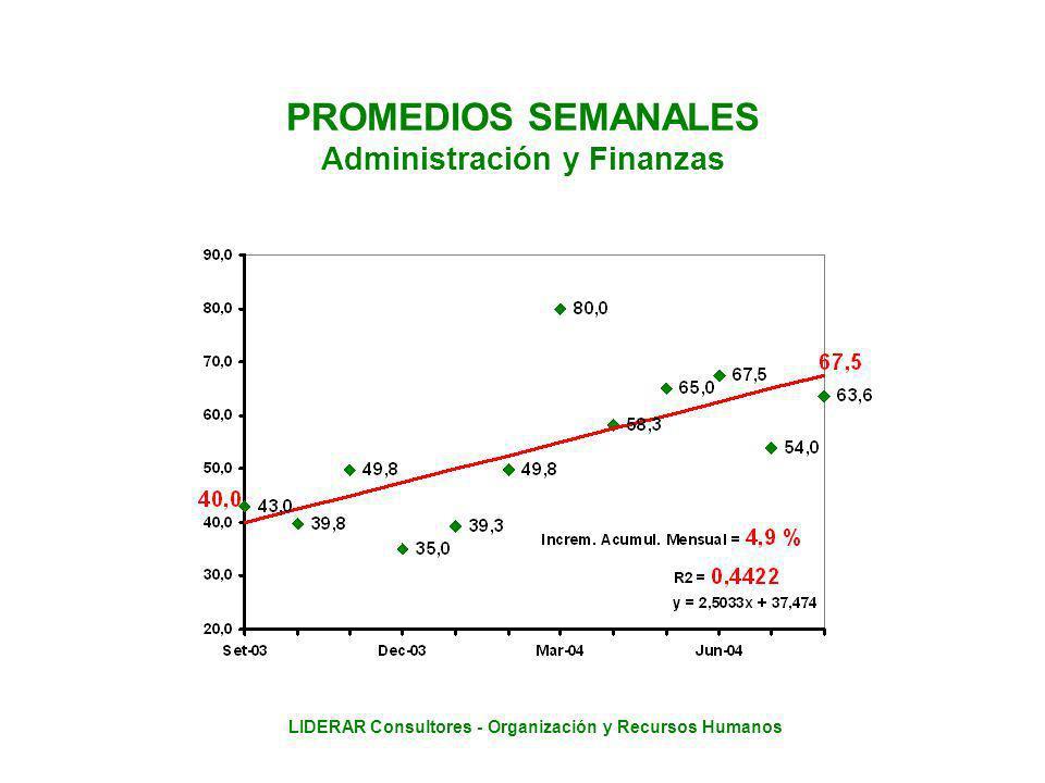 LIDERAR Consultores - Organización y Recursos Humanos PROMEDIOS SEMANALES Administración y Finanzas