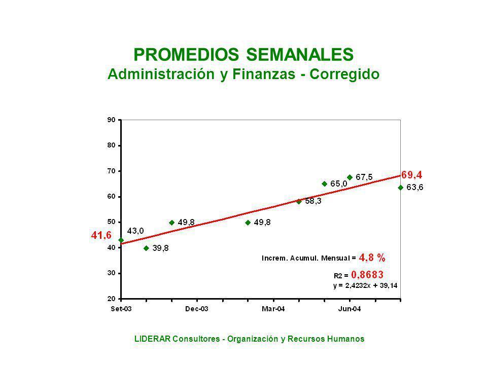 LIDERAR Consultores - Organización y Recursos Humanos PROMEDIOS SEMANALES Administración y Finanzas - Corregido