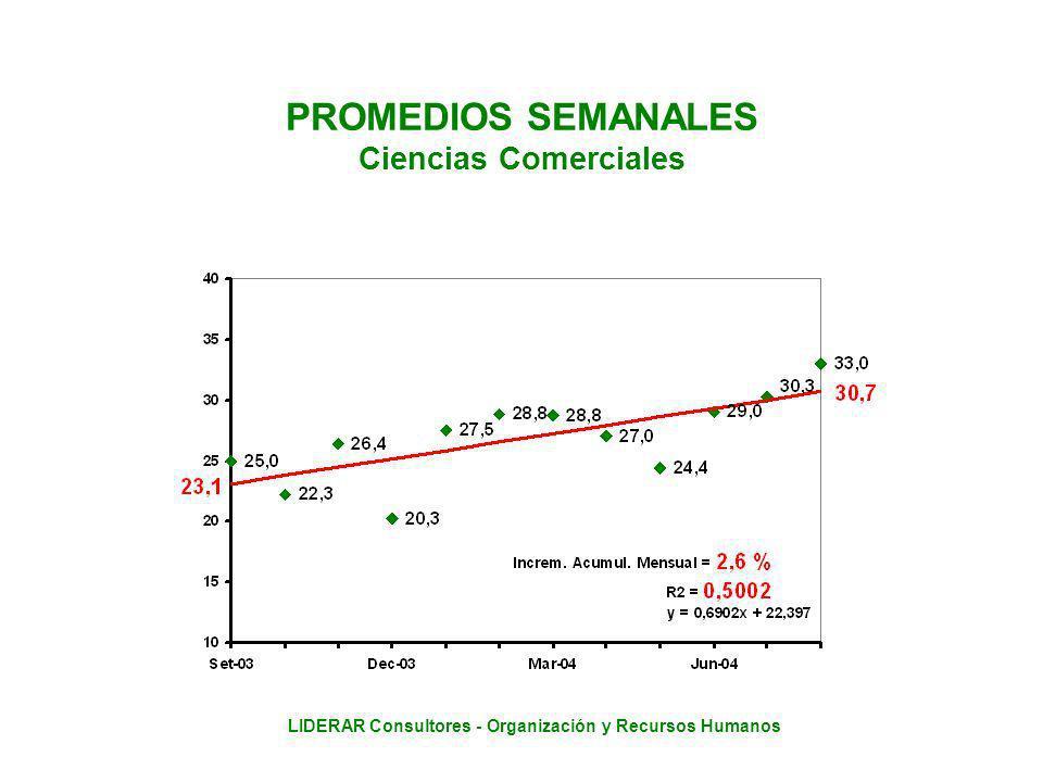 LIDERAR Consultores - Organización y Recursos Humanos PROMEDIOS SEMANALES Ciencias Comerciales