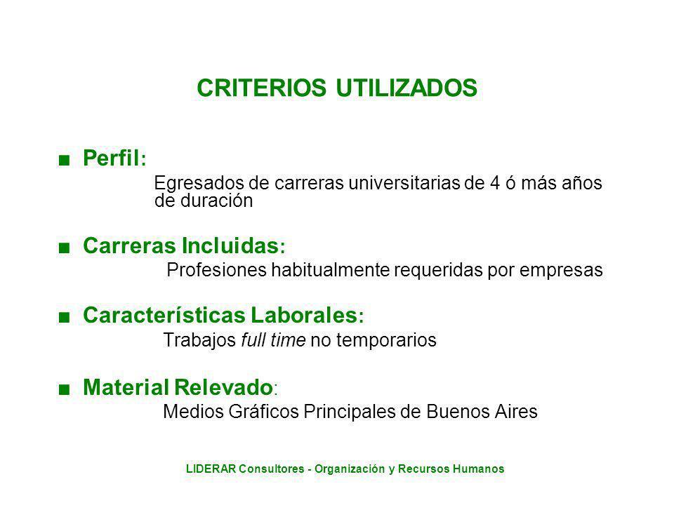LIDERAR Consultores - Organización y Recursos Humanos PROMEDIOS SEMANALES Ingenierías - Corregido