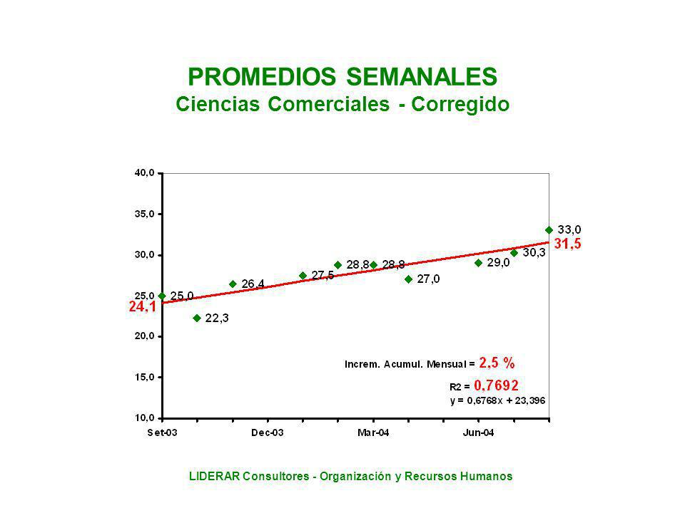 LIDERAR Consultores - Organización y Recursos Humanos PROMEDIOS SEMANALES Ciencias Comerciales - Corregido
